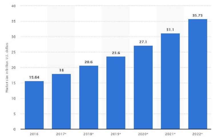 全球VPN使用價值增長